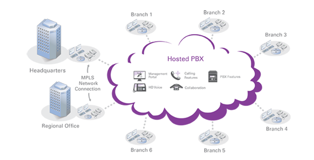 Hosted-PBX